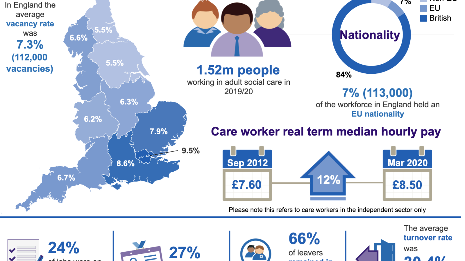 Adult Social Care Workforce Data Set data visual